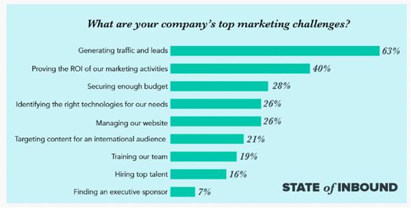 3 Digital Marketing Strategies for B2B eCommerce
