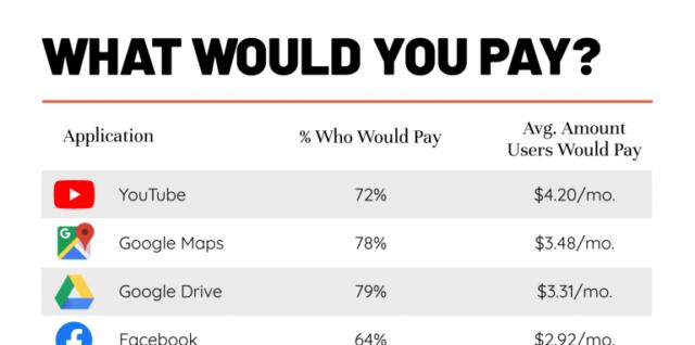 What if Popular Apps weren't Free