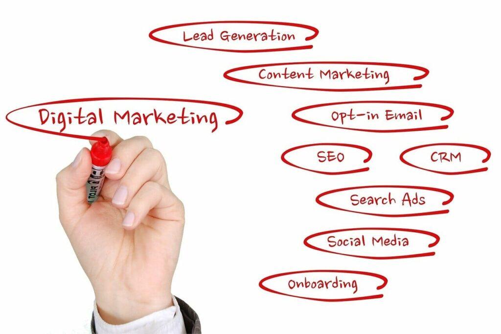 Digital Marketing Growth Factors