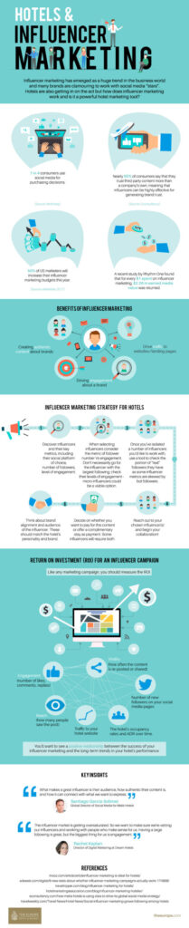 Influencer Marketing for Hotels: What You Need to Know in 2020 (Infographic)