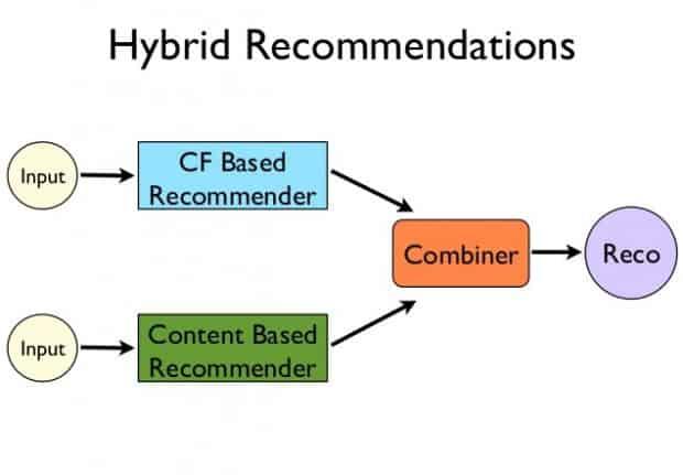 eCommerce Hybrid Recommendation Method