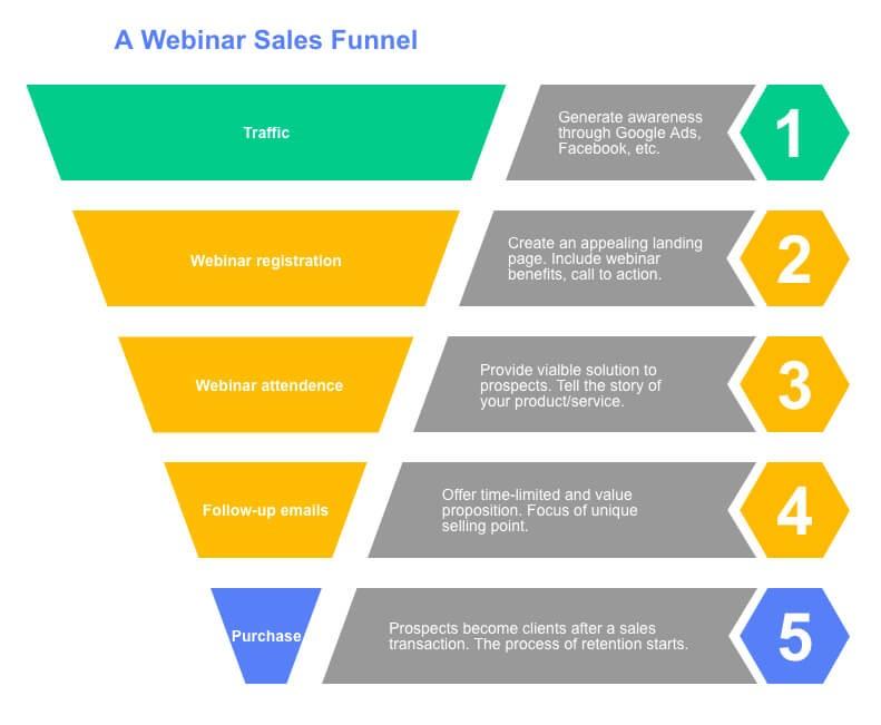 Building Your Webinar Sales Funnel