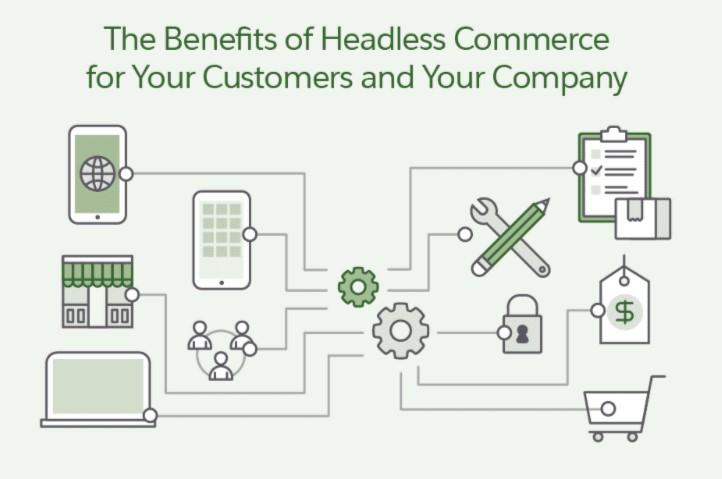 Understanding Headless eCommerce