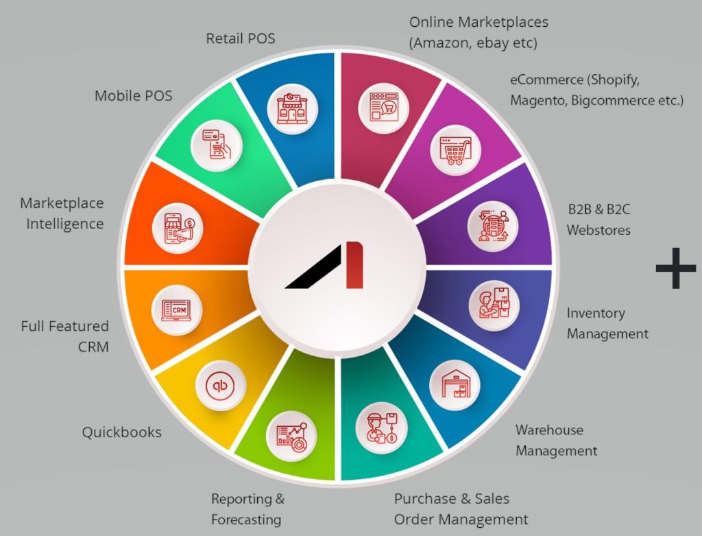Top 5 Custom eCommerce Development Companies of 2021