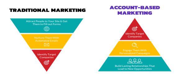 Account-based marketing playbook