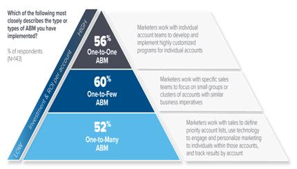 Types of ABM